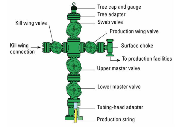 Wellheads and Christmas trees: Is there a difference?
