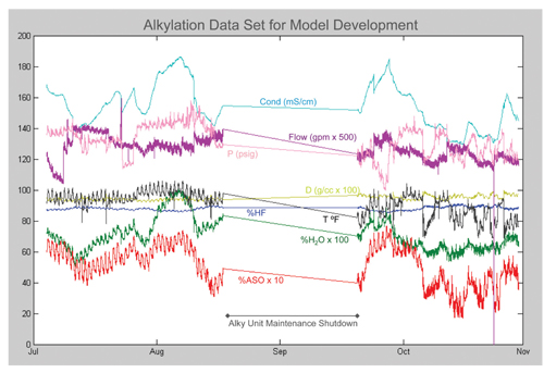 Alkylation Data Set for MOdel Development