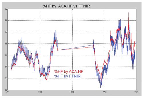 %HF by ACA. HF vs FTNIR
