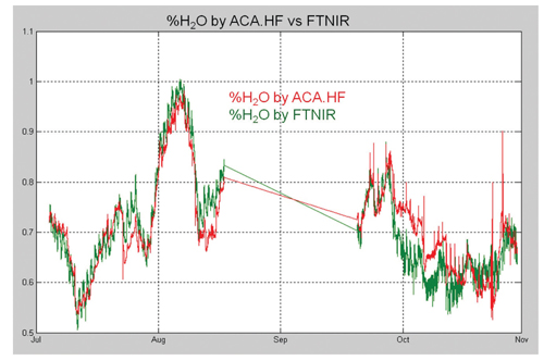 %h2O by ACA.HF vs FTNIR
