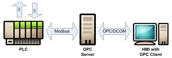 Industrial Software: Securing Your OPC Classic Control System