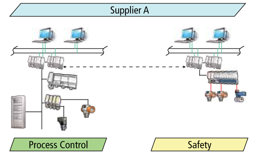 Single Supplier, Similar systems