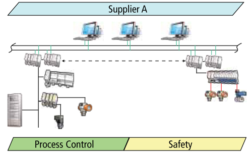Single Supplier, Integrated system
