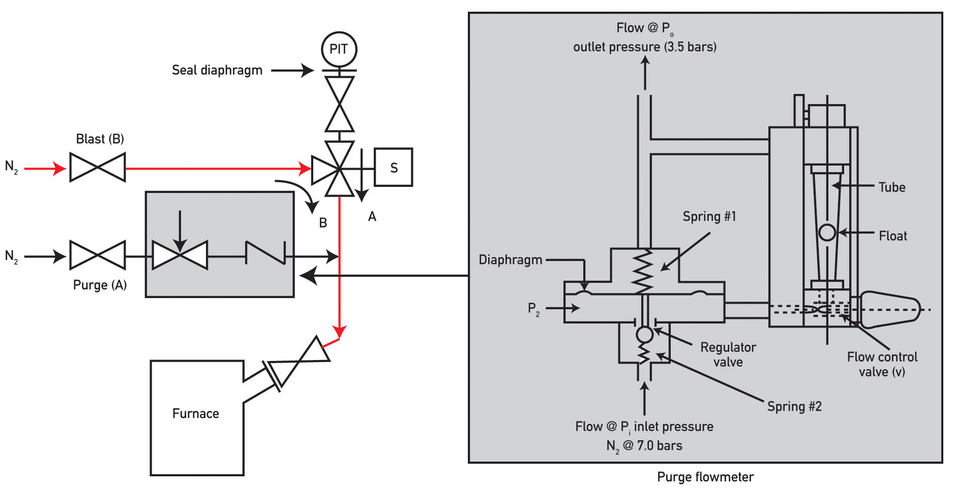 Wiring Diagram Of Flow Switch Excellent Electrical Water Pressure Ask The Experts Plugged Furnace Connection Fire Alarm