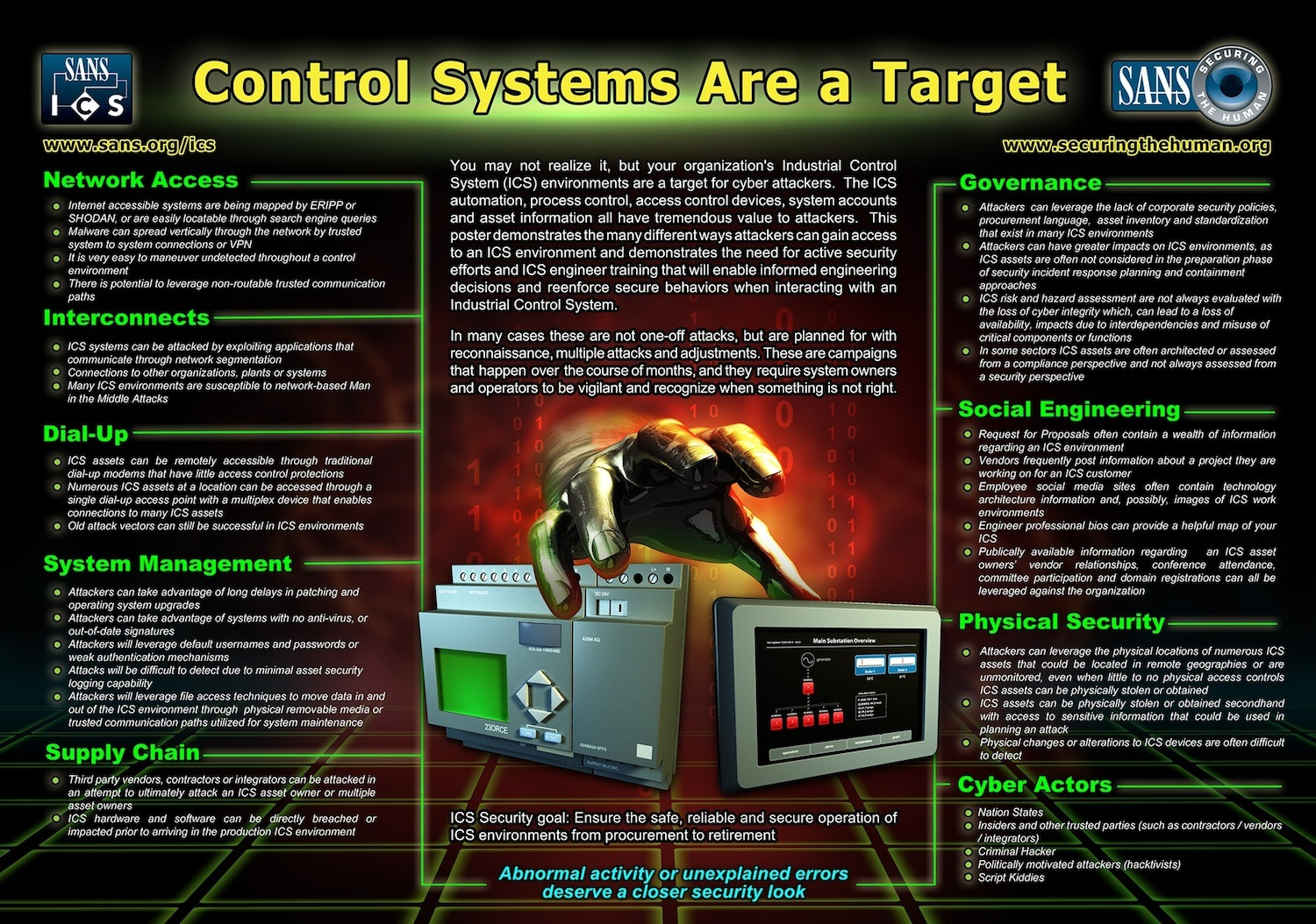 Safety Systems | Infographic: Control Systems Are ...