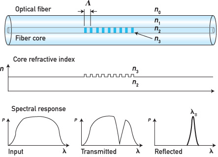 Oil and Gas Flow Measurement Advances: The Incredible Fiber