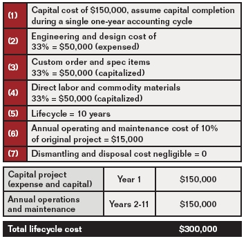 Lifecycle Costs
