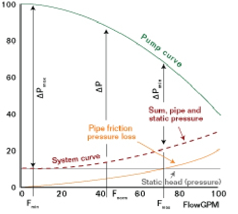 Pump and System Curves