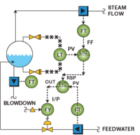 Three-Element Boiler Level Control