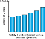 Safety and Critical Control Systems Market