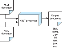XSLT Transformation Process