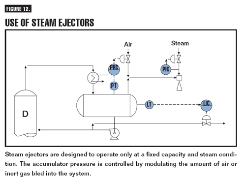 Steam Ejectors