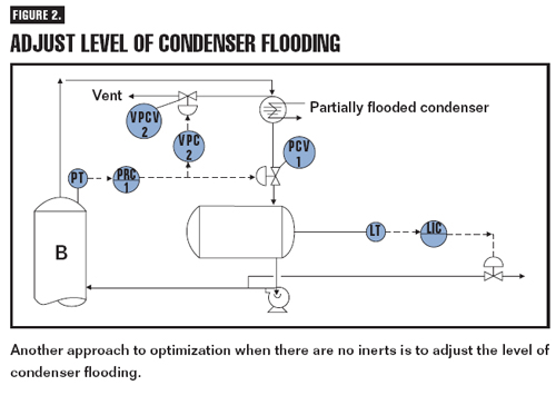Level of Condenser Flooding