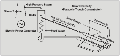 Trough Parabolic Concentrator