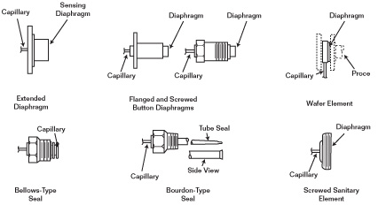 Diaphragm Design Variations