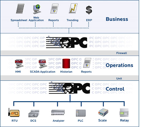 Process Automation Technologies: OPC, Modbus and Fieldbus, Oh my!