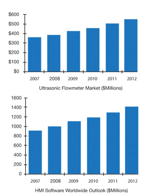 HMI and Ultrasonic Flowmeter Markets