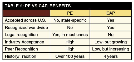PE and CAP benefits