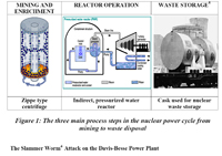 Nuclear Power Cycle