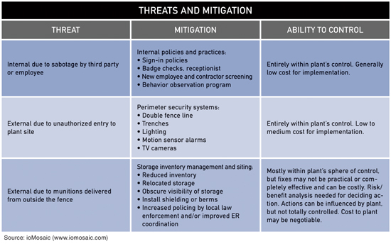 Threats and Mitigation