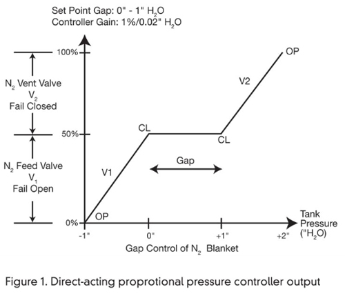 Pressure Controller Output