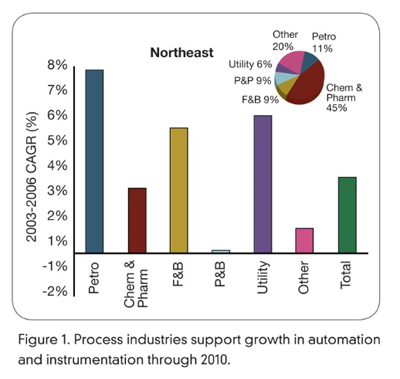 Process Automation Industry Growth