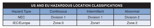 Hazardous Location Classifications