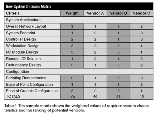 Table I: System Matrix