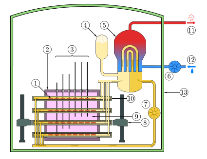 Schematic Diagram of a CANDU reactor