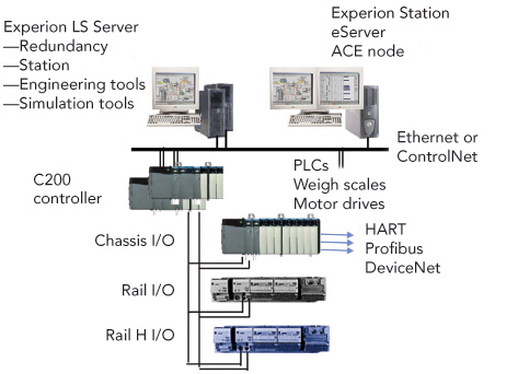 Distributed control system honeywell brings dcs power to smaller dcs sciox Images