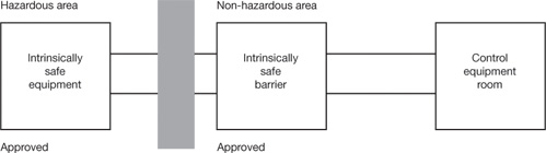 Intrisic Safety System