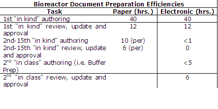 Bioreactor Document Preparation Efficiencies