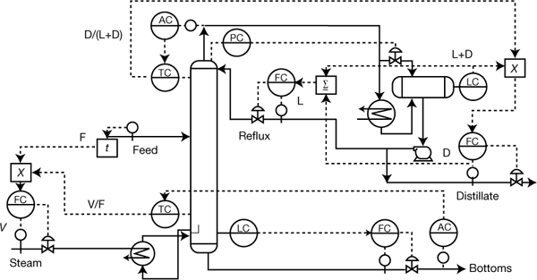 M Tech Thesis Control System Design For An Energy Efficient Operation Of Petlyuk Column also US20120255776 moreover Cascade Loop Control as well US6716359 besides Designing A Model Predictive Controller For A Simulink Plant. on setpoint control system