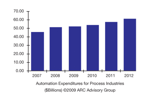 Automation expenditures