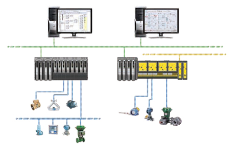 Safety Instrumented Systems Flexibility Without