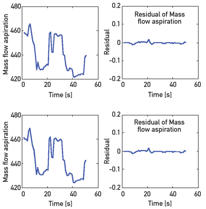 Fig. 14: Results of the surge detection in compression system with controlled surge: mass flow input