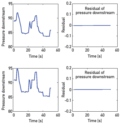 Fig. 16: Results of the surge detection in compression system with controlled surge: Output gas pressure