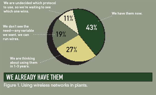 Wireless Networks in Plants