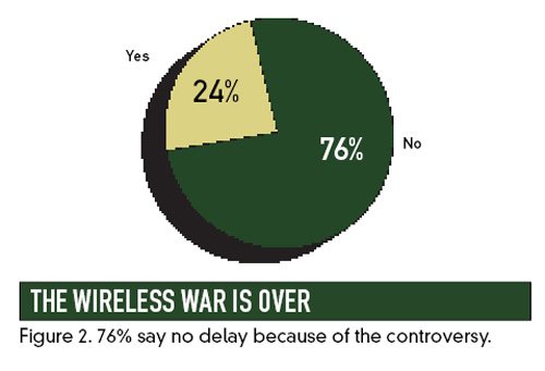 Wireless War