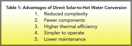 Advantages of Direct Solar to Hot Water Conversion