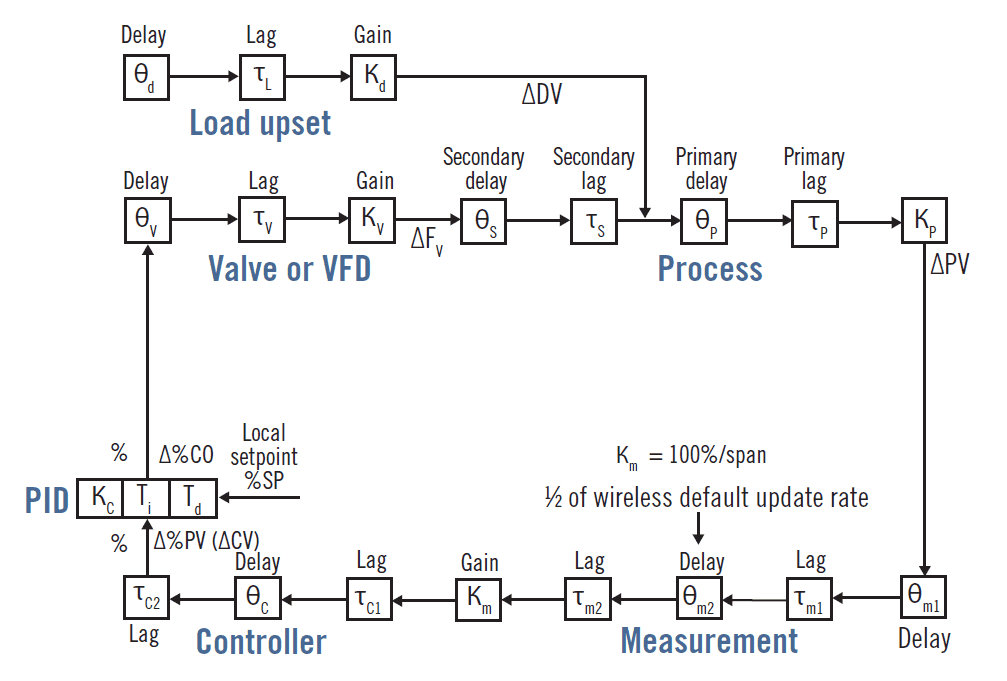 Best practices for PID