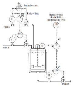 Continuous reactor controls