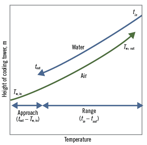 figure 1: the approach is reduced if either the tower capacity (heat  transfer area) or the airflow through the tower is increased, and it is  decreased if