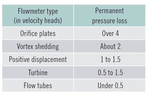 Velocity head requirements of different  flowmeter designs