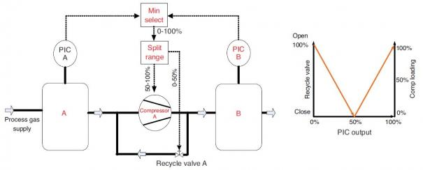 Capacity control of reciprocating compressors