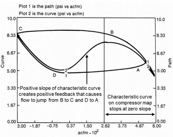 Compressor Surge Path and Characteristic Curve